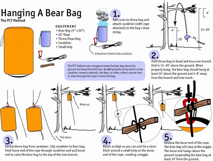Hanging-A-Bear-Bag with the PCT Method